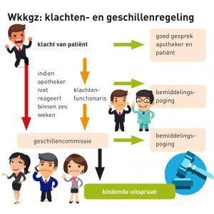 wkkgz-klachten-en-geschillenregeling